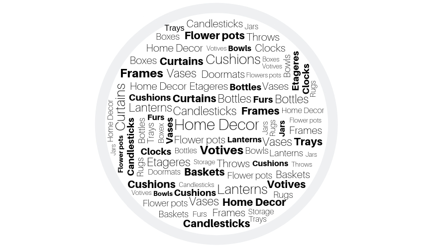 Home Decor wordcloud